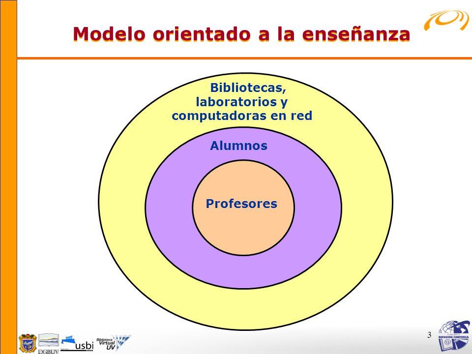 3 Alumnos Bibliotecas, laboratorios y computadoras en red Profesores Modelo orientado a la enseñanza Modelo orientado a la enseñanza