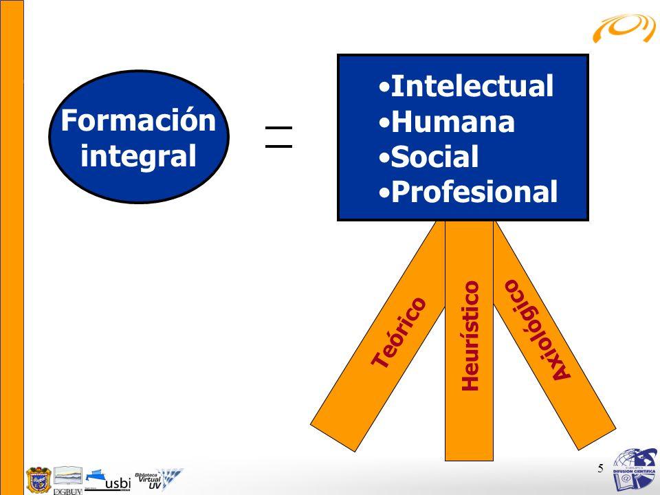 5 Formación integral Teórico Axiológico Heurístico Intelectual Humana Social Profesional
