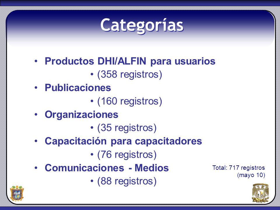 12 Categorías Productos DHI/ALFIN para usuarios (358 registros) Publicaciones (160 registros) Organizaciones (35 registros) Capacitación para capacita