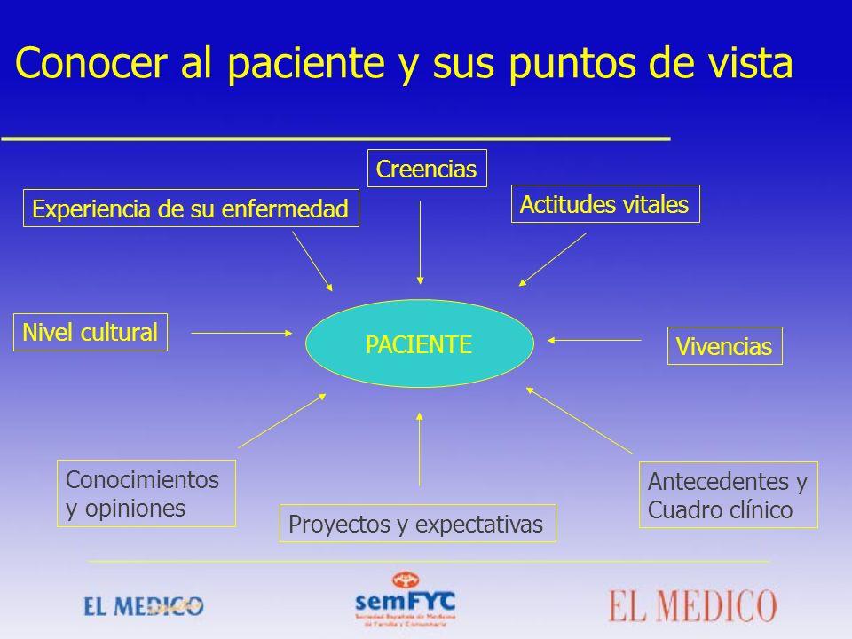PACIENTE Experiencia de su enfermedad Nivel cultural Conocimientos y opiniones Conocer al paciente y sus puntos de vista Actitudes vitales Antecedente