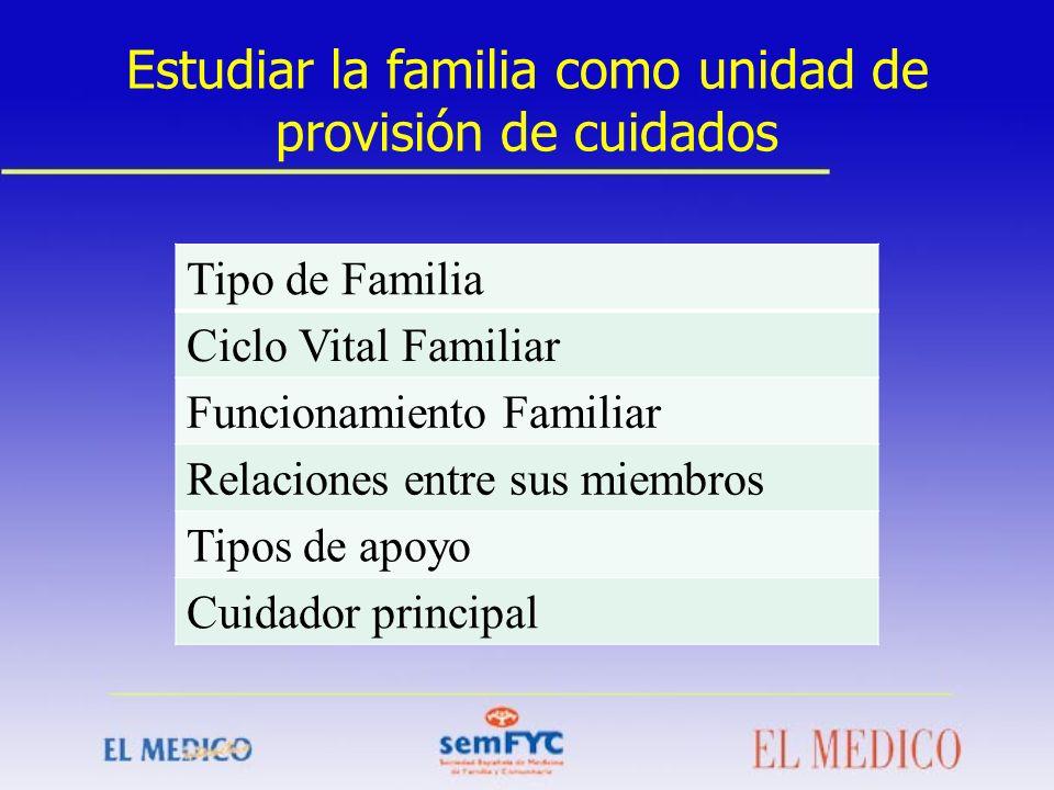 Estudiar la familia como unidad de provisión de cuidados Tipo de Familia Ciclo Vital Familiar Funcionamiento Familiar Relaciones entre sus miembros Ti