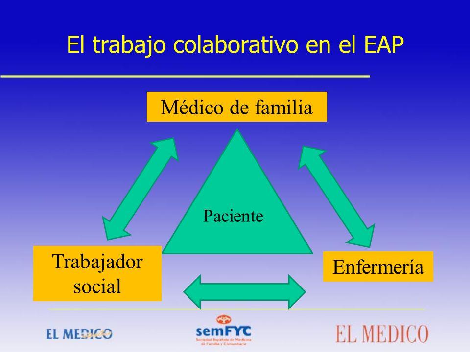 El trabajo colaborativo en el EAP Médico de familia Trabajador social Enfermería Paciente