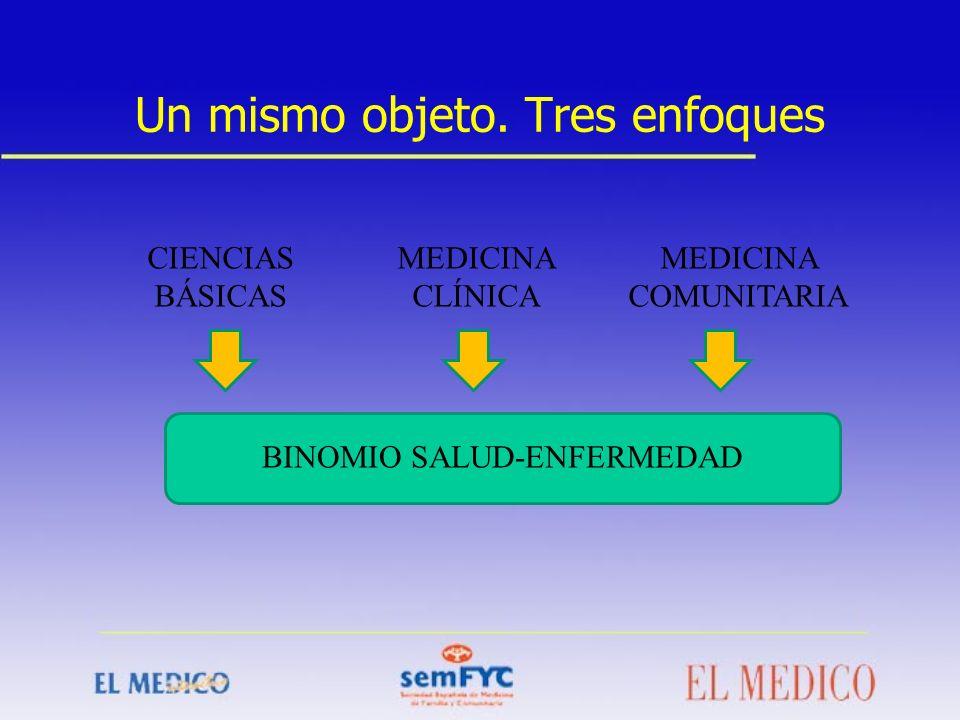 BINOMIO SALUD-ENFERMEDAD CIENCIAS BÁSICAS MEDICINA CLÍNICA MEDICINA COMUNITARIA Un mismo objeto. Tres enfoques