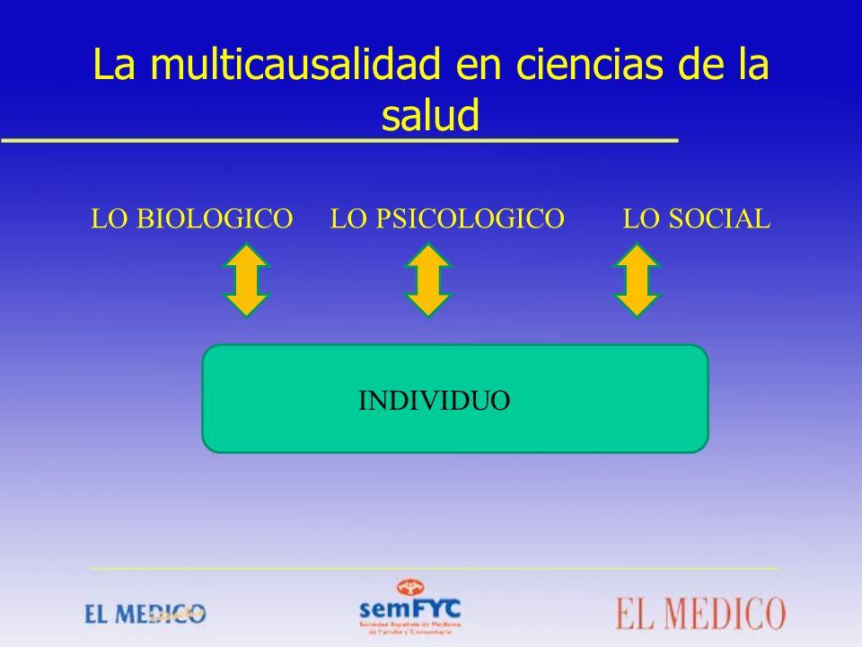 La multicausalidad en ciencias de la salud LO BIOLOGICOLO PSICOLOGICOLO SOCIAL INDIVIDUO