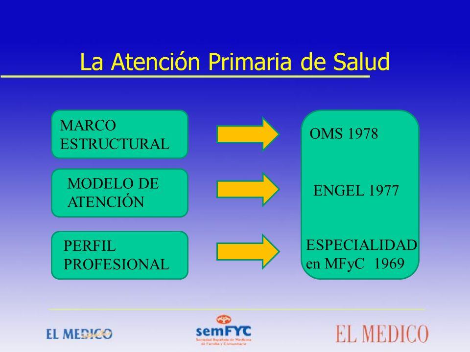 La Atención Primaria de Salud OMS 1978 ENGEL 1977 ESPECIALIDAD en MFyC 1969 MARCO ESTRUCTURAL MODELO DE ATENCIÓN PERFIL PROFESIONAL