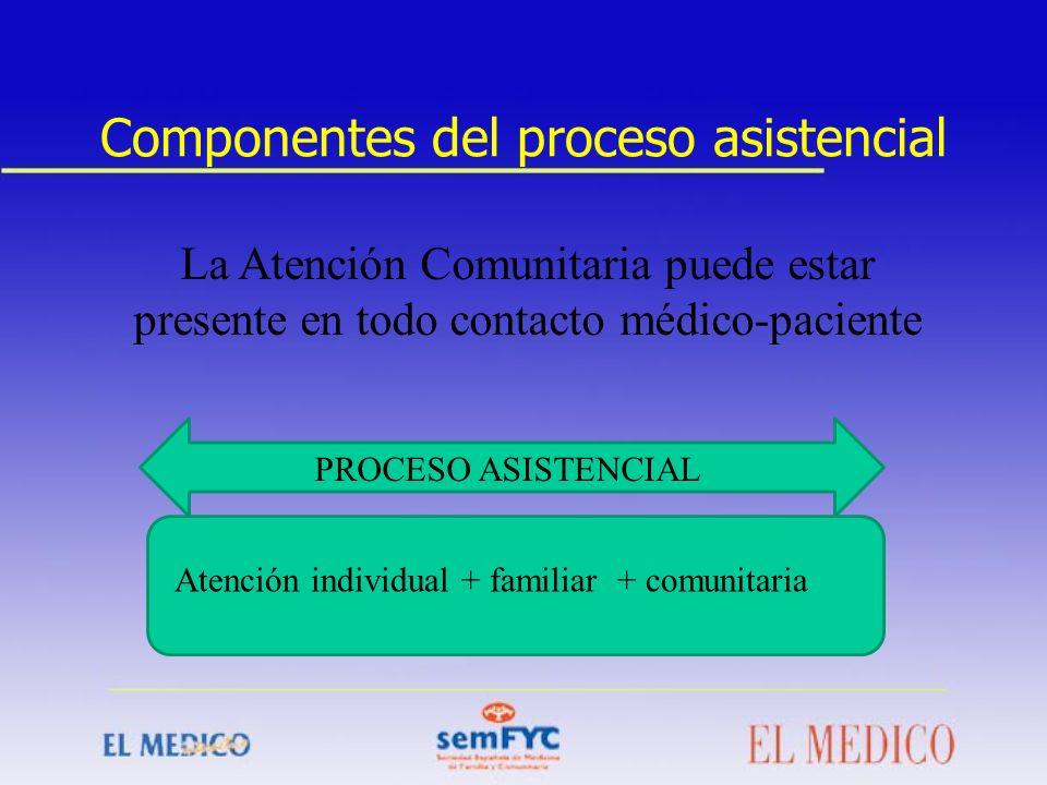 Componentes del proceso asistencial La Atención Comunitaria puede estar presente en todo contacto médico-paciente Atención individual + familiar + com