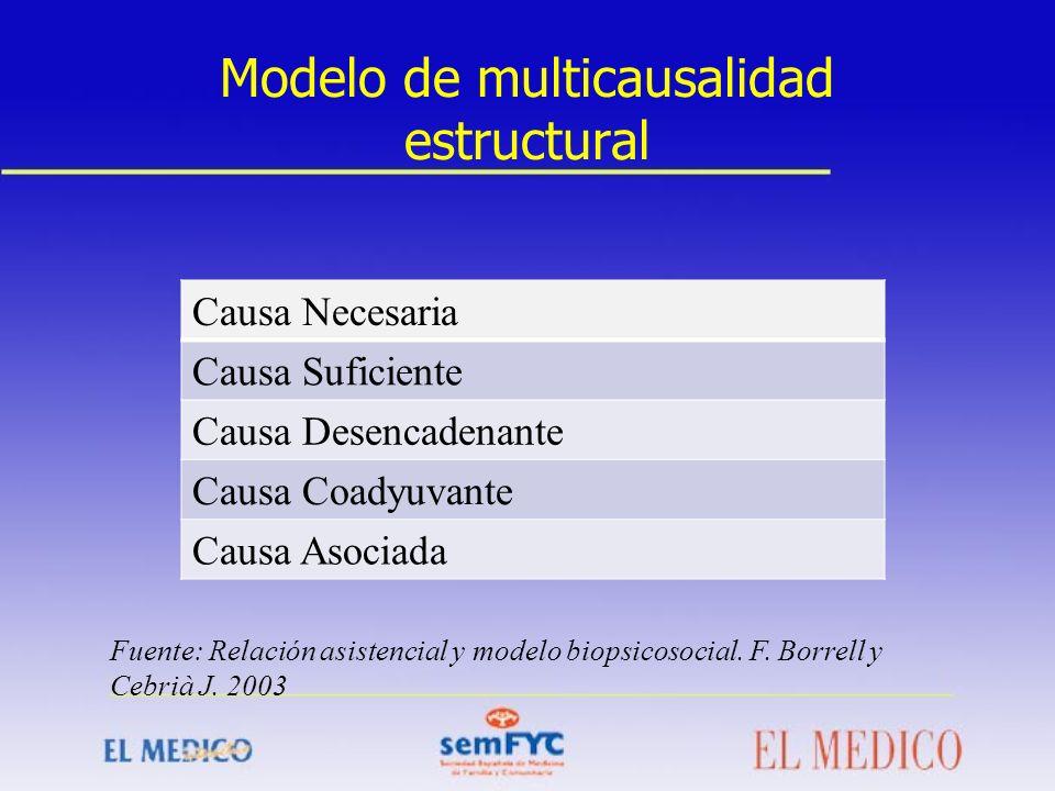 Modelo de multicausalidad estructural Causa Necesaria Causa Suficiente Causa Desencadenante Causa Coadyuvante Causa Asociada Fuente: Relación asistenc