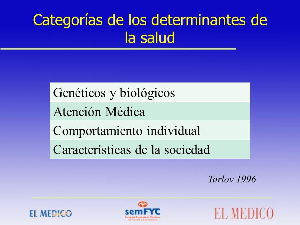 Categorías de los determinantes de la salud Genéticos y biológicos Atención Médica Comportamiento individual Características de la sociedad Tarlov 199