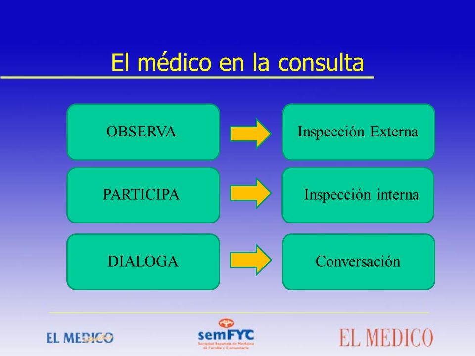 El médico en la consulta OBSERVA PARTICIPA DIALOGA Inspección Externa Inspección interna Conversación