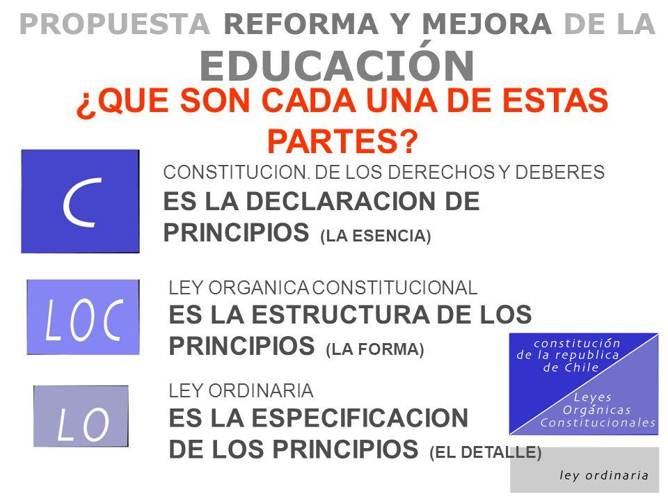 PROPUESTA REFORMA Y MEJORA DE LA EDUCACIÓN Blog: http://reformaeducacion.blogspot.com E-mail: reformaeducacion@gmail.comreformaeducacion@gmail.com Web: www.reformaeducacional.clwww.reformaeducacional.cl PROPUESTA DE REFORMA A LA LEY