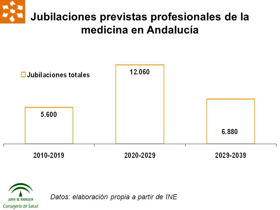 Jubilaciones previstas profesionales de la medicina en Andalucía Datos: elaboración propia a partir de INE