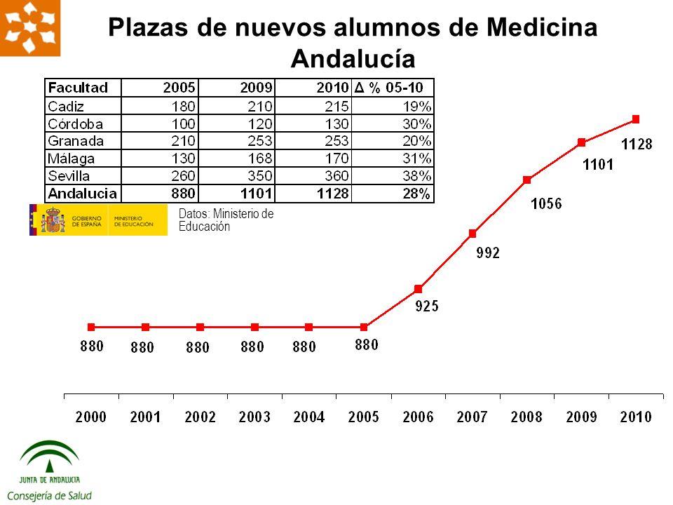 Datos: Ministerio de Educación Plazas de nuevos alumnos de Medicina Andalucía