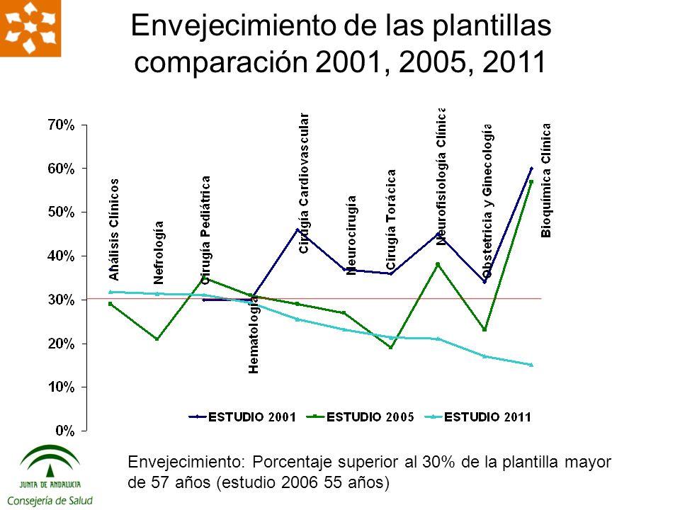 Envejecimiento: Porcentaje superior al 30% de la plantilla mayor de 57 años (estudio 2006 55 años) Envejecimiento de las plantillas comparación 2001, 2005, 2011