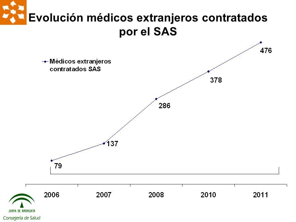 Evolución médicos extranjeros contratados por el SAS