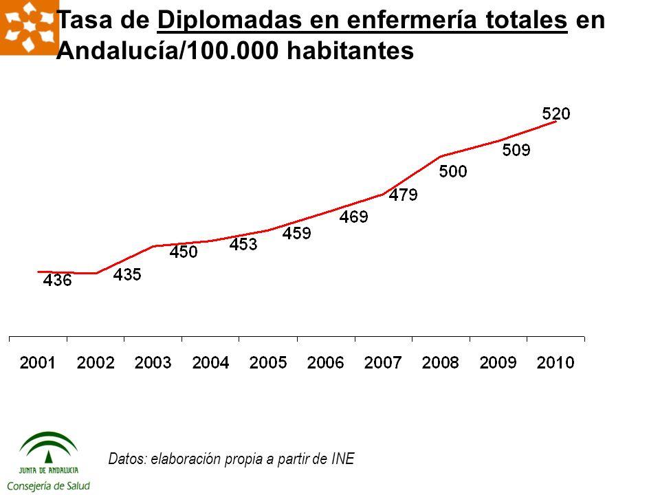 Tasa de Diplomadas en enfermería totales en Andalucía/100.000 habitantes Datos: elaboración propia a partir de INE