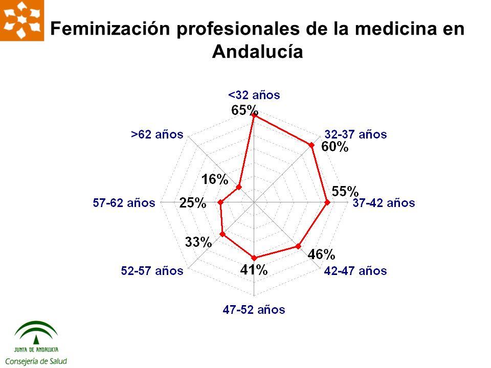 Feminización profesionales de la medicina en Andalucía