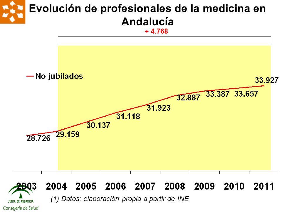 + 4.768 Evolución de profesionales de la medicina en Andalucía (1) Datos: elaboración propia a partir de INE
