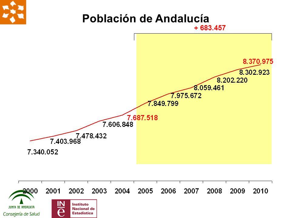+31 + 24 Evolución Tasa /100.000 hab de profesionales de la medicina en Andalucía Datos: elaboración propia a partir de INE