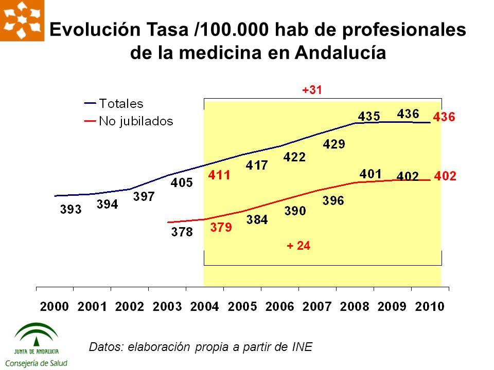 Se emplea el número de enfermeras diplomadas totales Datos elaboración propia a partir de INE Δ 11.193 Número de Diplomadas en enfermería totales en Andalucía