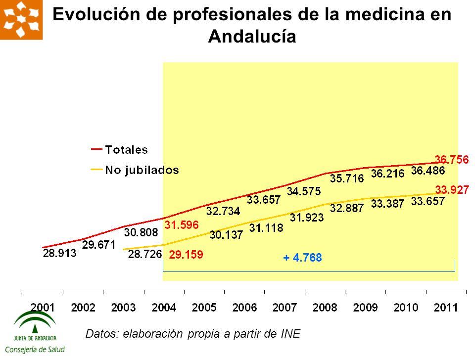 + 4.768 Evolución de profesionales de la medicina en Andalucía Datos: elaboración propia a partir de INE