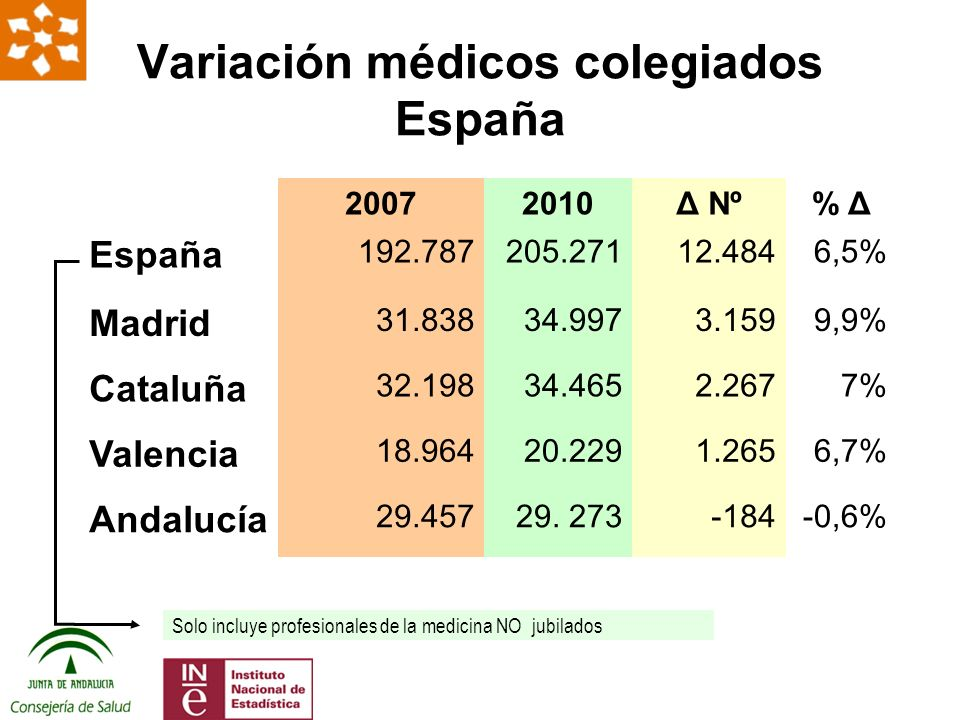Tasas poblacionales de efectivos en el SSPA NúmeroTasa Médicos SSPA s/MIR18.378220 Médicos SSPA c/MIR22.578270 Médicos SAS (efectivos)16.917 Médicos SAS (ETC)16.450 Fuente: Datos SAS y EEPP abril 2011