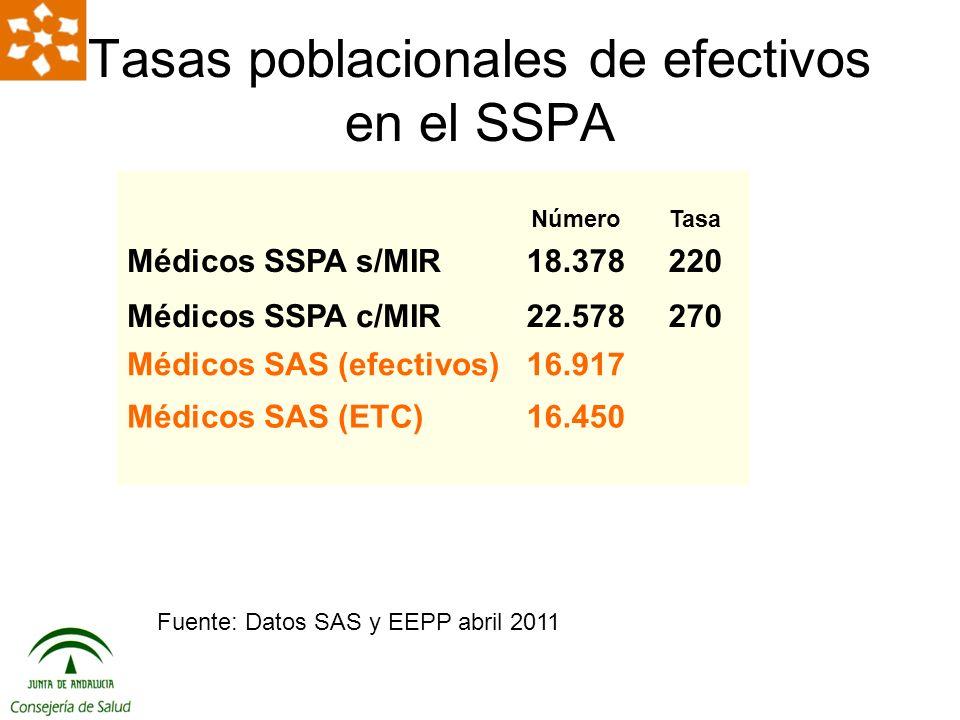 Proyección de la tasa de enfermeras*/100.000 habitantes en Andalucía hasta 2039 Datos: elaboración propia a partir de INE
