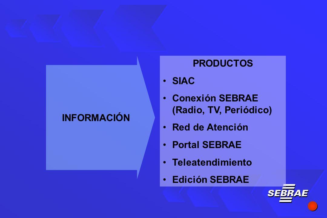 PRODUCTOS SIAC Conexión SEBRAE (Radio, TV, Periódico) Red de Atención Portal SEBRAE Teleatendimiento Edición SEBRAE INFORMACIÓN