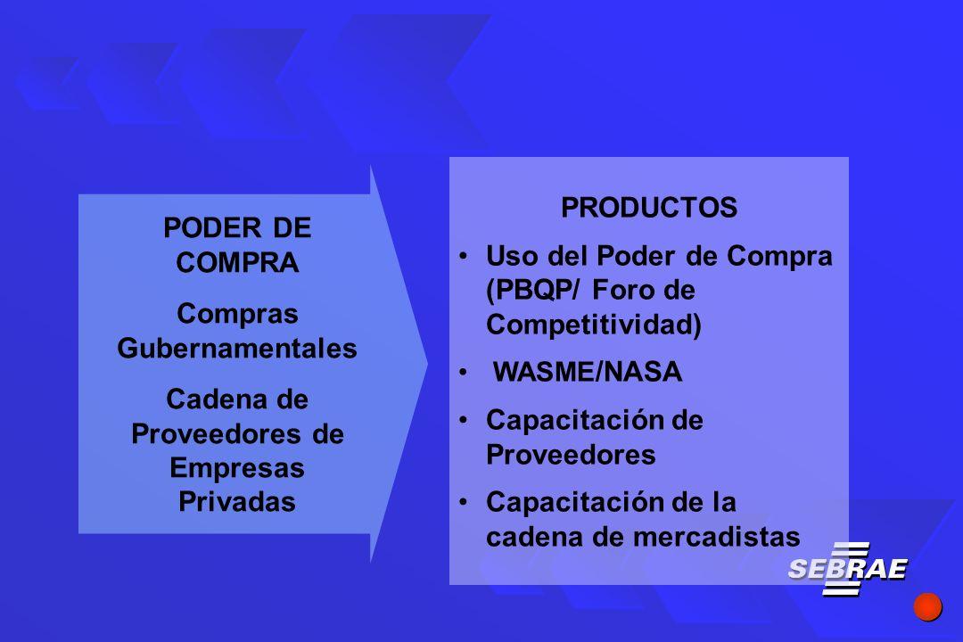 PRODUCTOS Uso del Poder de Compra (PBQP/ Foro de Competitividad) WASME /NASA Capacitación de Proveedores Capacitación de la cadena de mercadistas PODER DE COMPRA Compras Gubernamentales Cadena de Proveedores de Empresas Privadas
