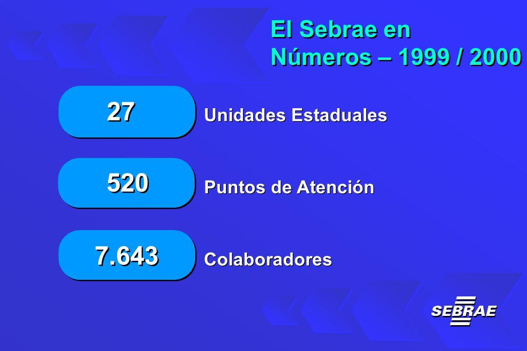 Unidades Estaduales Puntos de Atención Colaboradores El Sebrae en Números – 1999 / 2000 El Sebrae en Números – 1999 / 2000 27 520 7.643