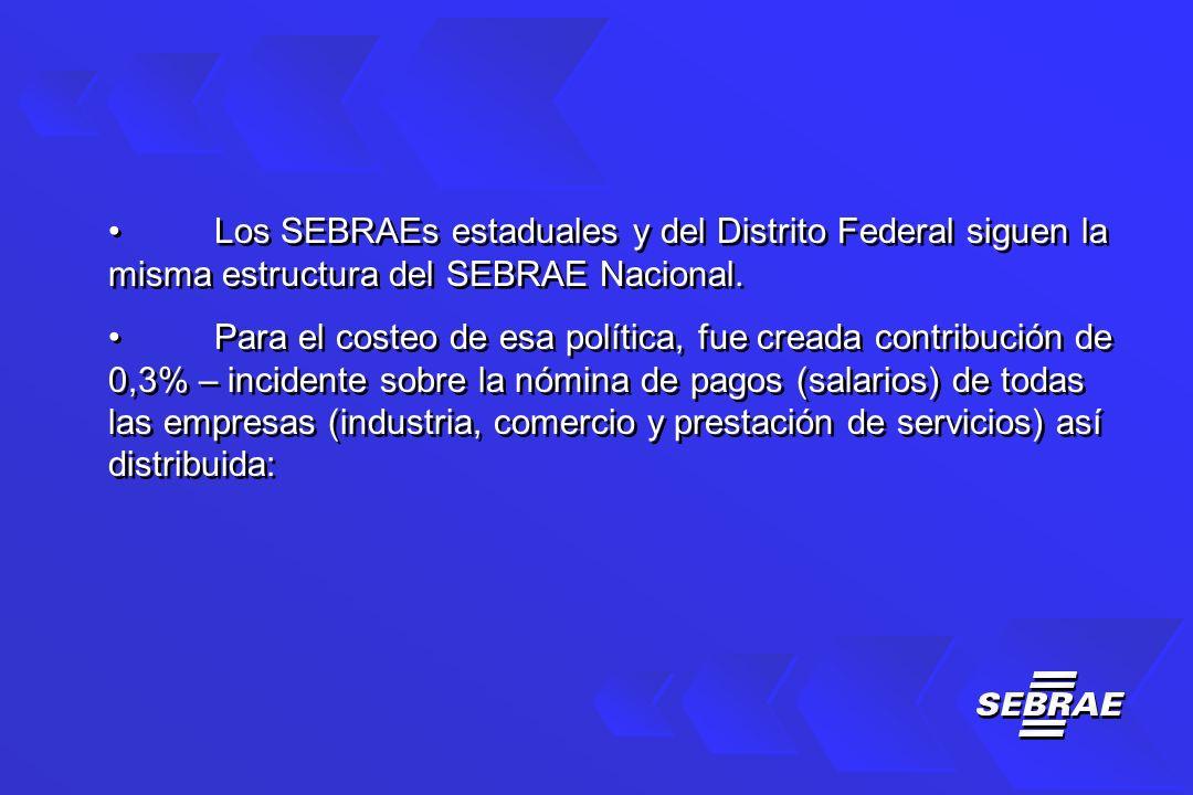Los SEBRAEs estaduales y del Distrito Federal siguen la misma estructura del SEBRAE Nacional.