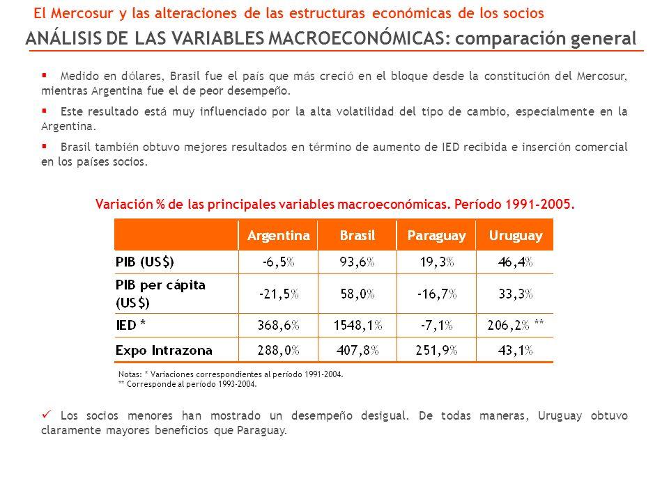 ANÁLISIS DE LAS VARIABLES MACROECONÓMICAS: comparación general Variación % de las principales variables macroeconómicas.