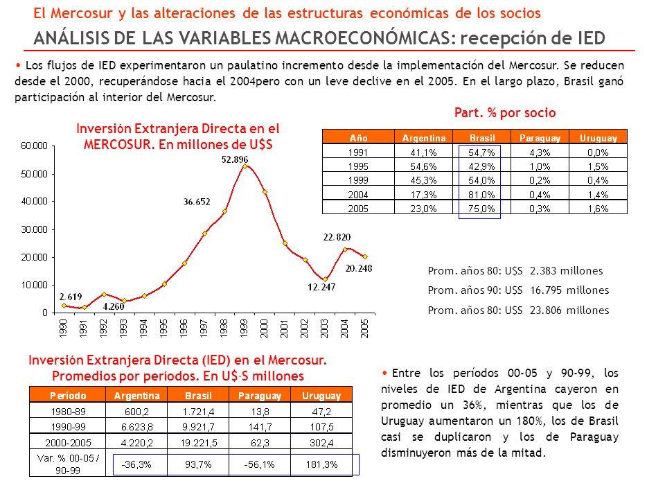Los flujos de IED experimentaron un paulatino incremento desde la implementación del Mercosur.
