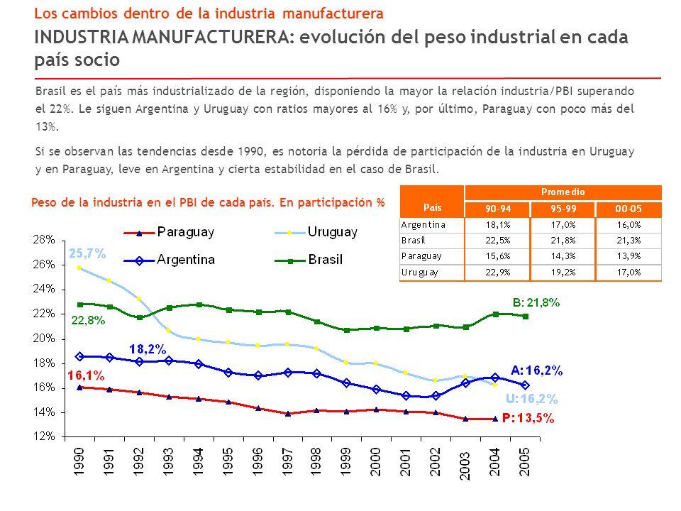 INDUSTRIA MANUFACTURERA: evolución del peso industrial en cada país socio Los cambios dentro de la industria manufacturera Peso de la industria en el PBI de cada país.