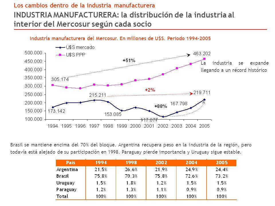 INDUSTRIA MANUFACTURERA: la distribución de la industria al interior del Mercosur según cada socio Los cambios dentro de la industria manufacturera Industria manufacturera del Mercosur.