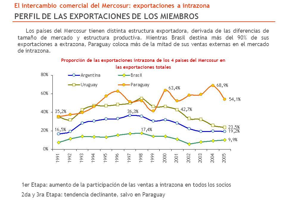 Los pa í ses del Mercosur tienen distinta estructura exportadora, derivada de las diferencias de tama ñ o de mercado y estructura productiva.