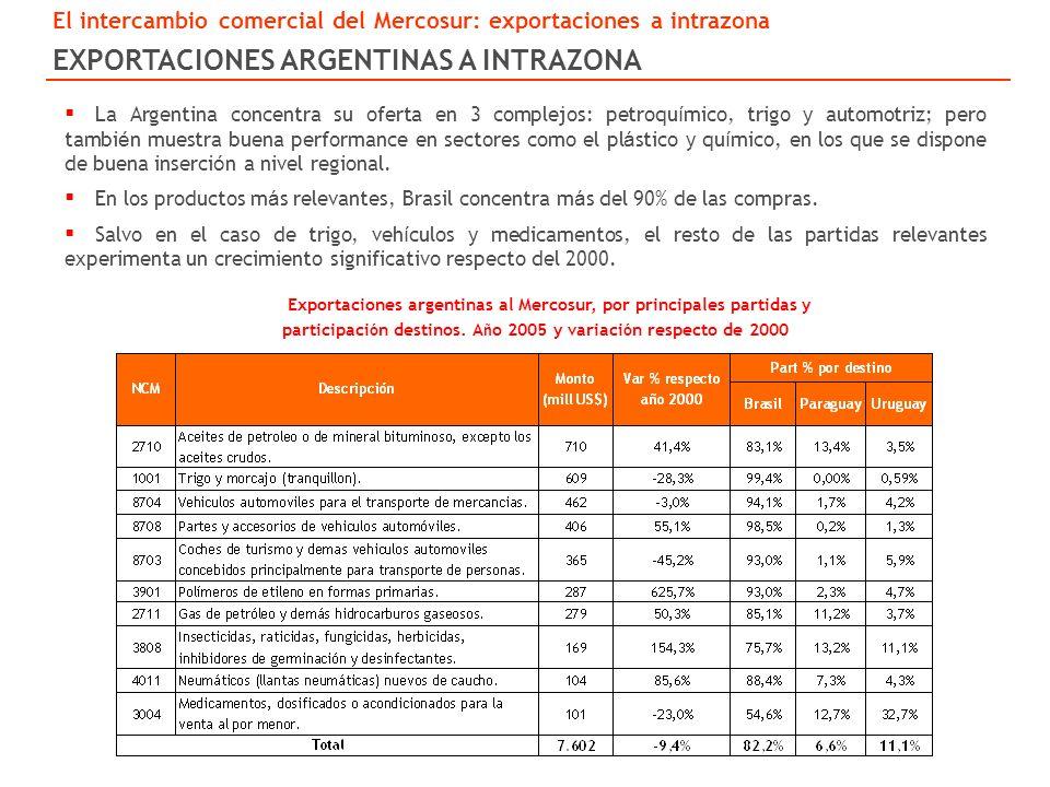 EXPORTACIONES ARGENTINAS A INTRAZONA Exportaciones argentinas al Mercosur, por principales partidas y participaci ó n destinos.
