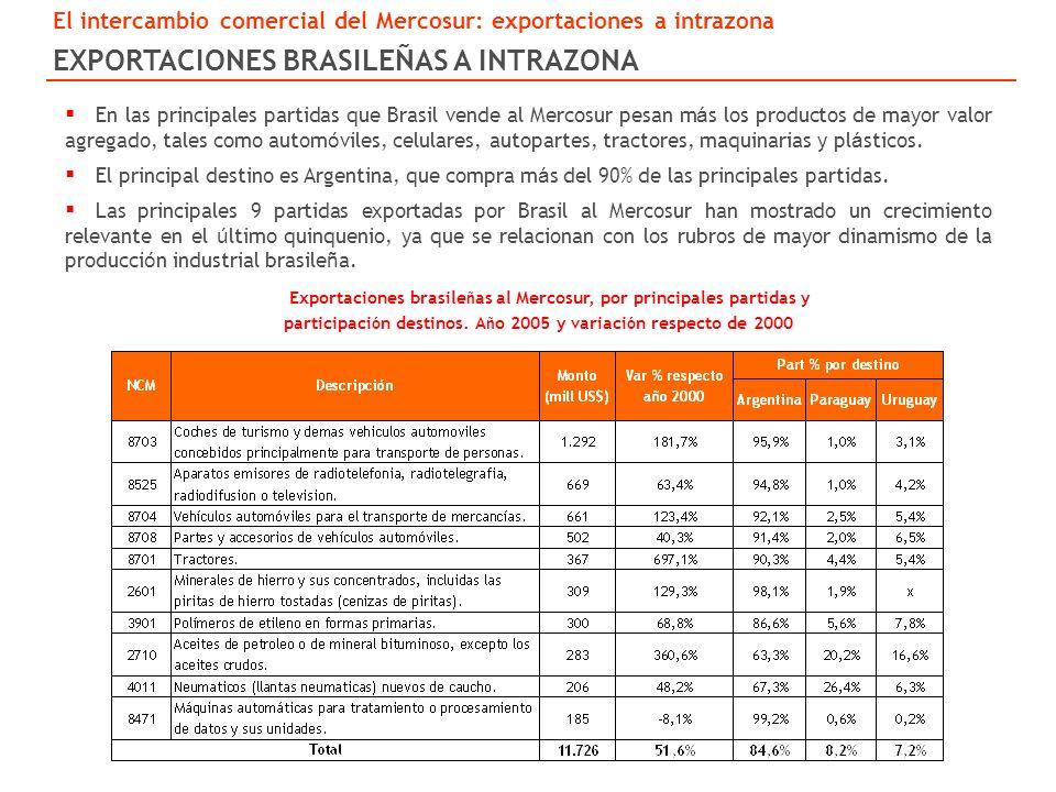 Exportaciones brasile ñ as al Mercosur, por principales partidas y participaci ó n destinos.