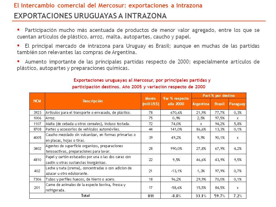 Exportaciones uruguayas al Mercosur, por principales partidas y participaci ó n destinos.