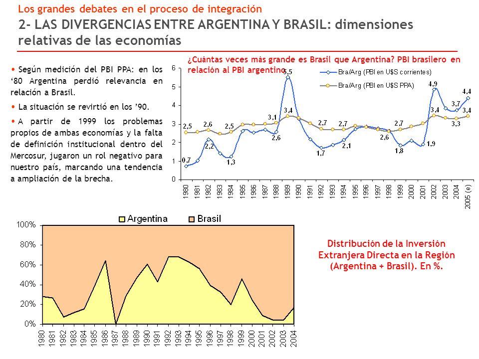 Según medición del PBI PPA: en los 80 Argentina perdió relevancia en relación a Brasil.