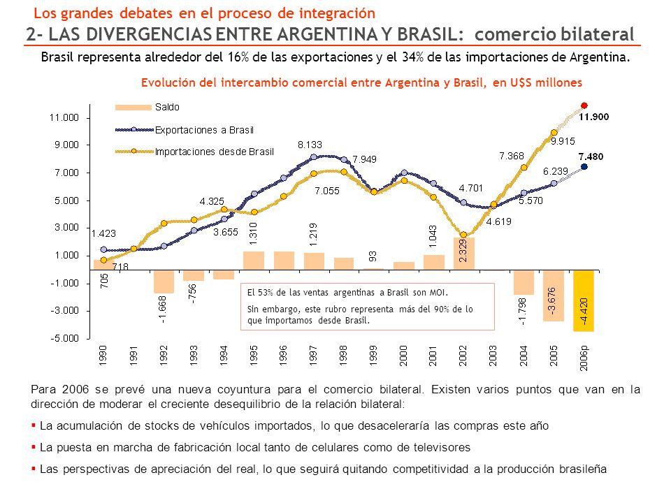 Evolución del intercambio comercial entre Argentina y Brasil, en U$S millones Para 2006 se prevé una nueva coyuntura para el comercio bilateral.