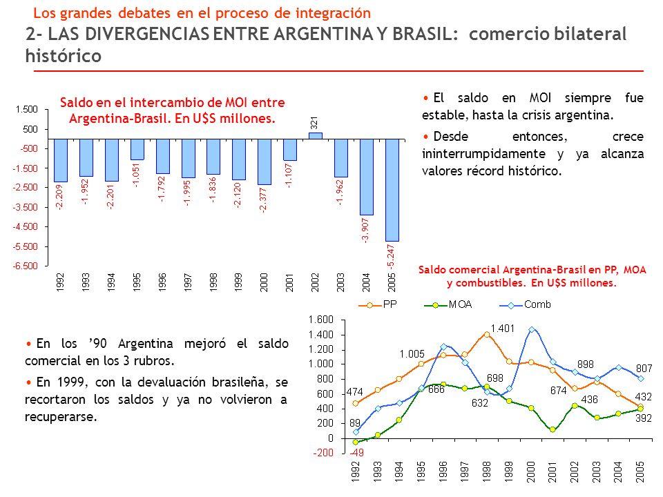 2- LAS DIVERGENCIAS ENTRE ARGENTINA Y BRASIL: comercio bilateral histórico Saldo en el intercambio de MOI entre Argentina-Brasil.