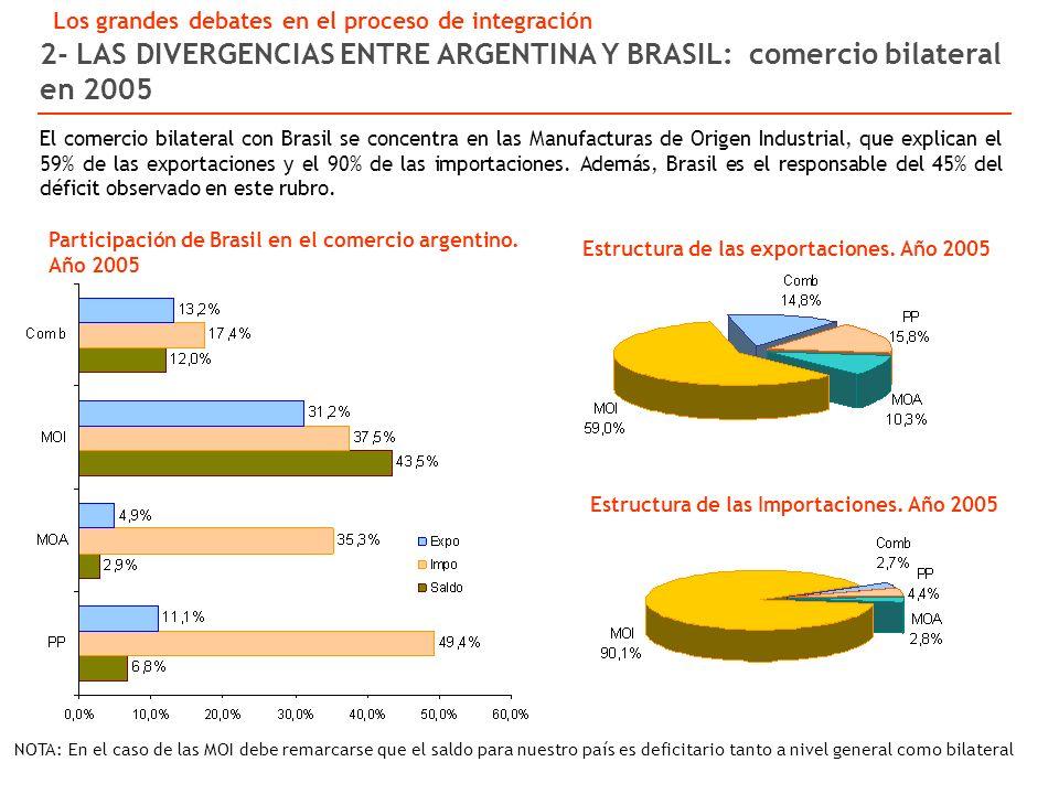 Estructura de las exportaciones.Año 2005 Estructura de las Importaciones.