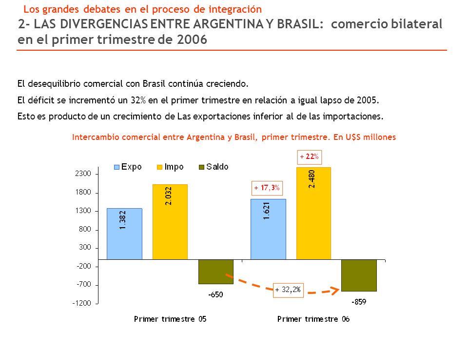 Intercambio comercial entre Argentina y Brasil, primer trimestre.