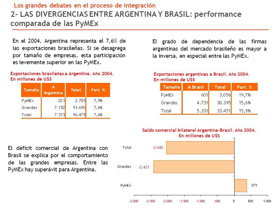 2- LAS DIVERGENCIAS ENTRE ARGENTINA Y BRASIL: performance comparada de las PyMEx Exportaciones brasile ñ as a Argentina.