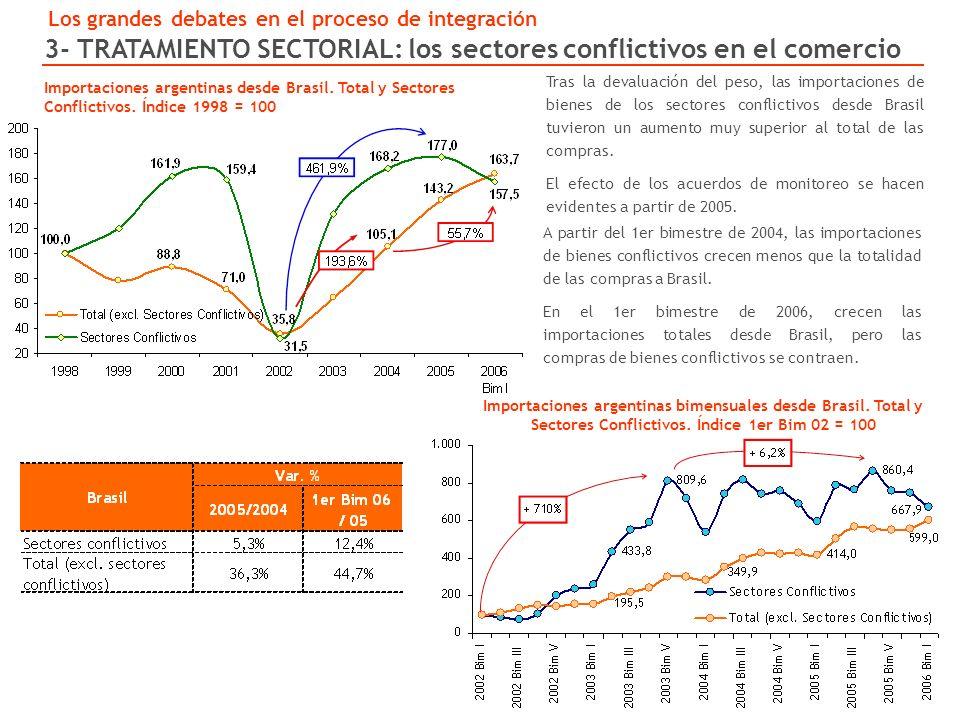 Importaciones argentinas desde Brasil. Total y Sectores Conflictivos.