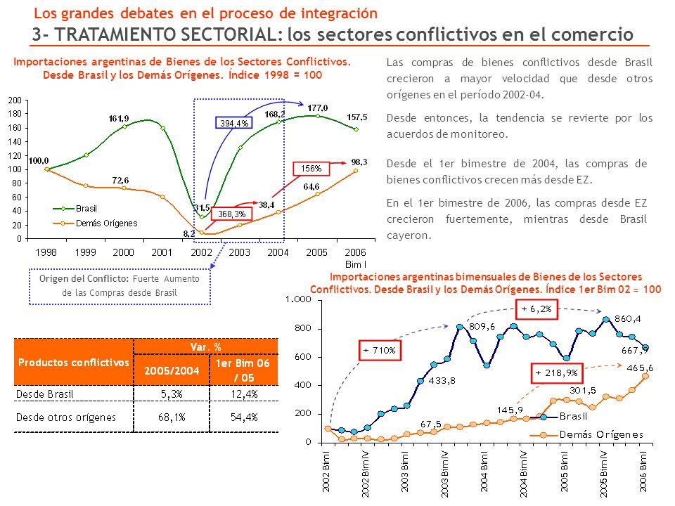 Las compras de bienes conflictivos desde Brasil crecieron a mayor velocidad que desde otros orígenes en el período 2002-04.