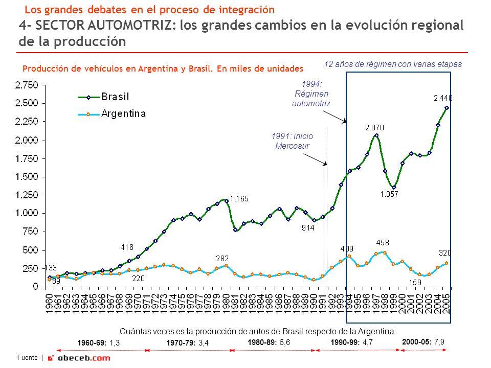 4- SECTOR AUTOMOTRIZ: los grandes cambios en la evolución regional de la producción Producción de vehículos en Argentina y Brasil.