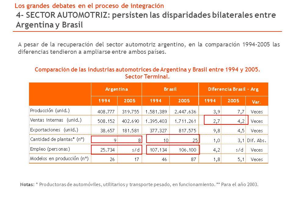 Comparaci ó n de las industrias automotrices de Argentina y Brasil entre 1994 y 2005.
