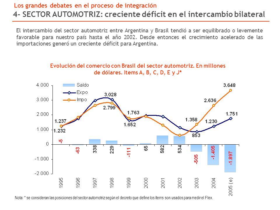 Evolución del comercio con Brasil del sector automotriz.