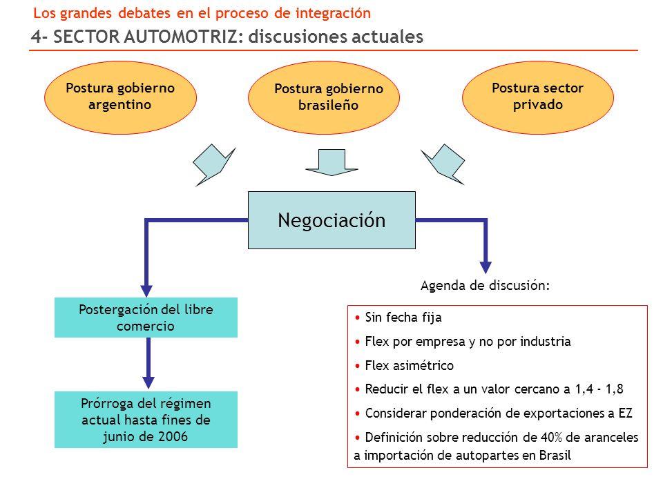 4- SECTOR AUTOMOTRIZ: discusiones actuales Postura gobierno argentino Postura gobierno brasileño Postura sector privado Postergación del libre comercio Sin fecha fija Flex por empresa y no por industria Flex asimétrico Reducir el flex a un valor cercano a 1,4 - 1,8 Considerar ponderación de exportaciones a EZ Definición sobre reducción de 40% de aranceles a importación de autopartes en Brasil Prórroga del régimen actual hasta fines de junio de 2006 Agenda de discusión: Negociación Los grandes debates en el proceso de integración